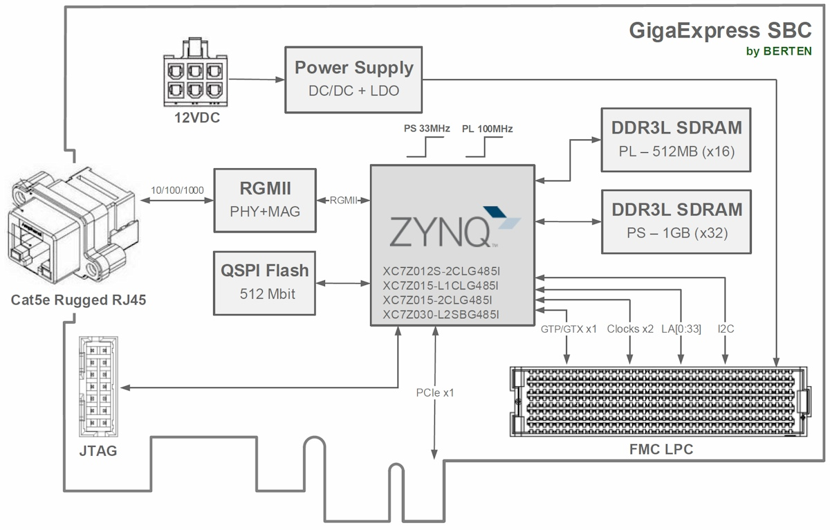 GigaExpress SBC - Rugged Zynq FMC Carrier Board - Architectural Design Diagram